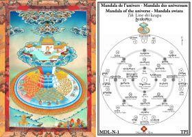 Mandala de l'univers